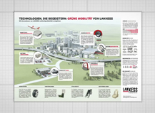 Lanxess Inforoom