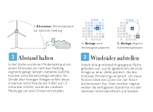 Die Zeit Überall nur Wind