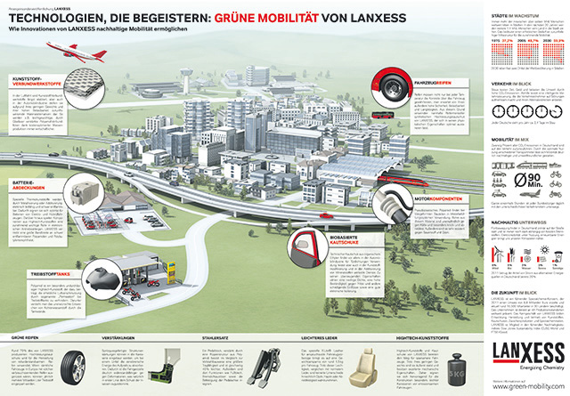 Lanxess-ixtract-Green_Mobility