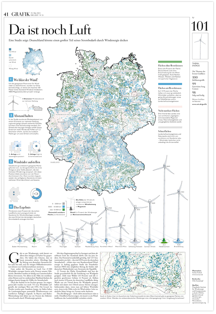 Die Zeit Uberall Nur Wind Ixtract Gmbh Visual Knowledge
