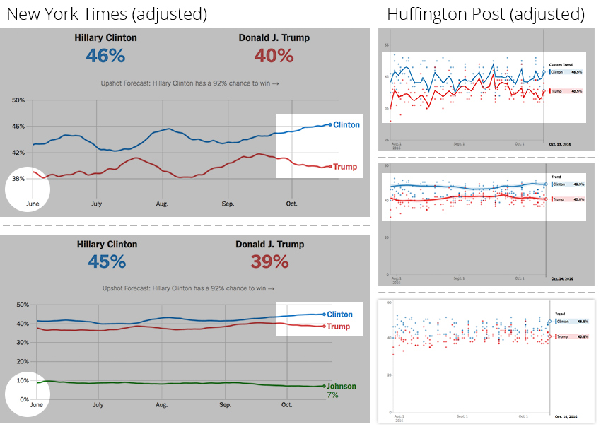 adjusted-parameters-nyt-and-huffpo_ixtract-infographic-lectures-part-7