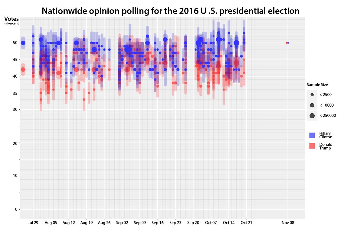 All polls with their error margin