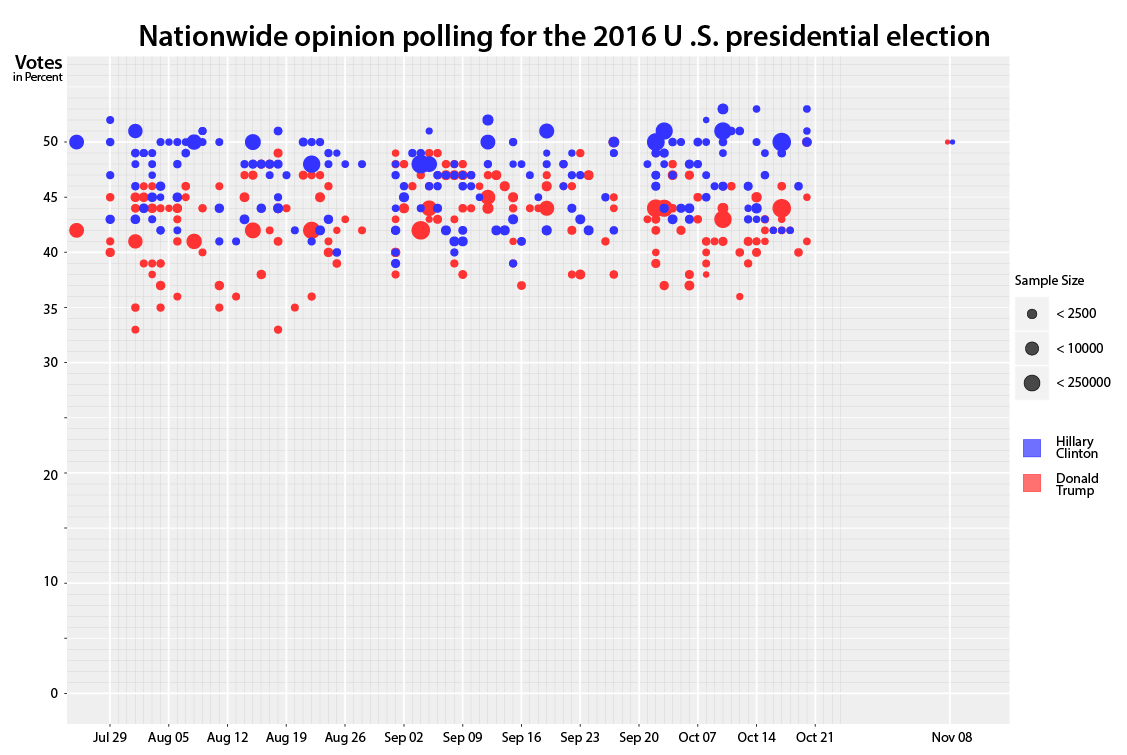 the-mix-up-of-all-these-different-polling-results-ixtract-infographic-lectures-part-7_72