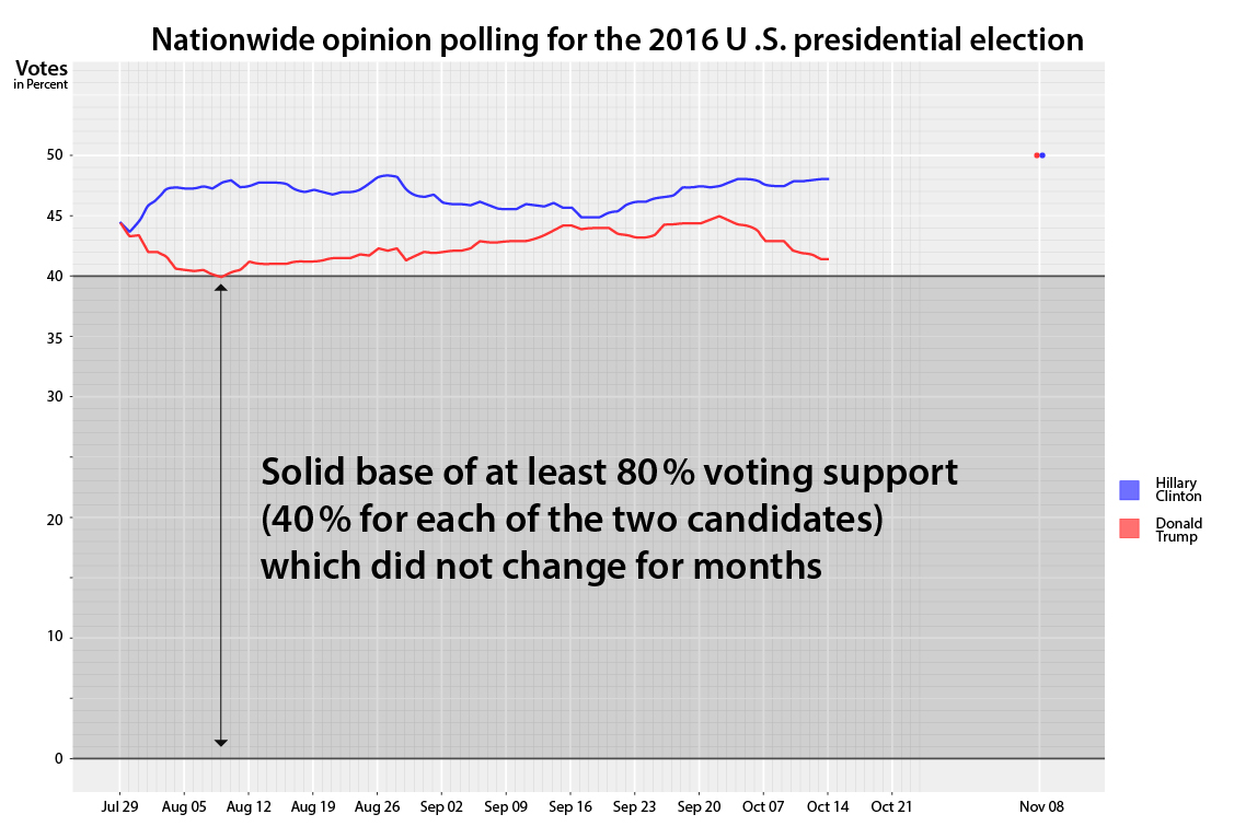 the hidden 80 percent of stable voting bases