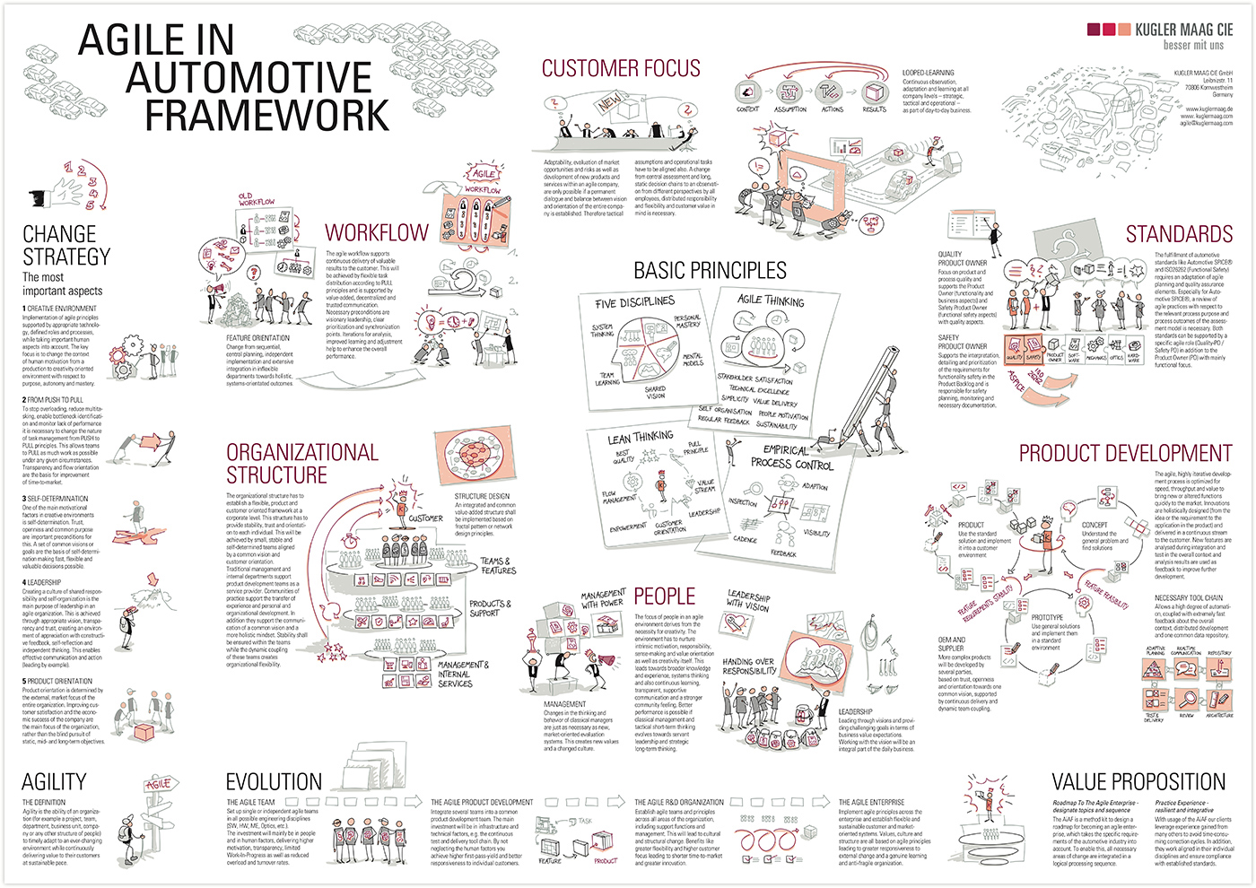 Agile In Automotive Framework
